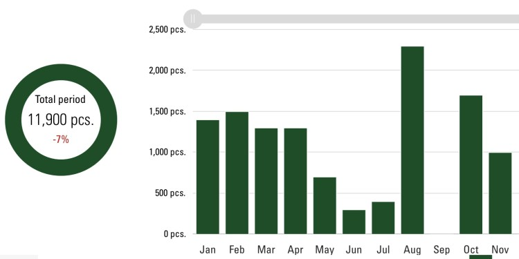Green column chart showing the individual order quantities, divided into months